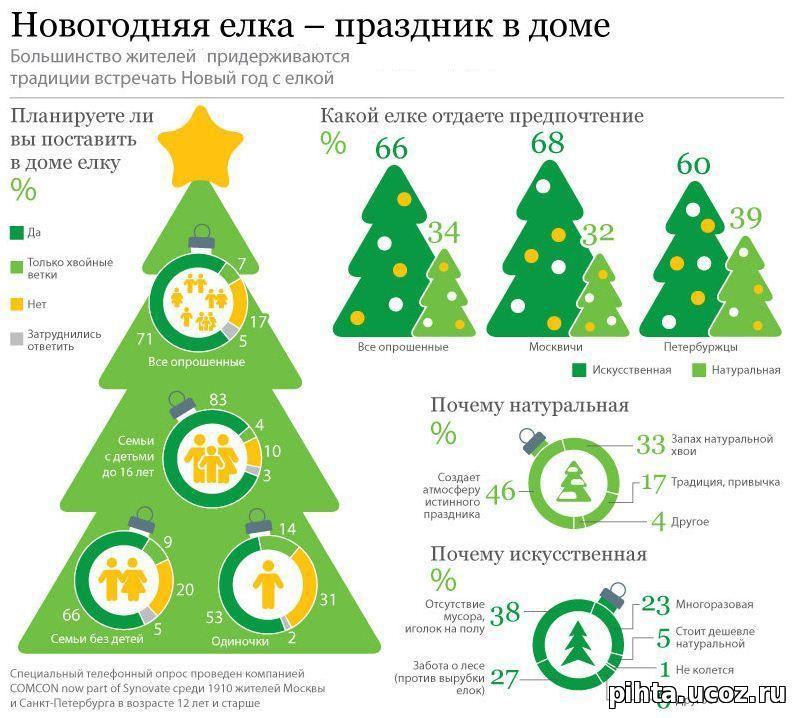 Почему на новый год ставят елку